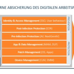 Enterprise Security für den Digitalen Workspace