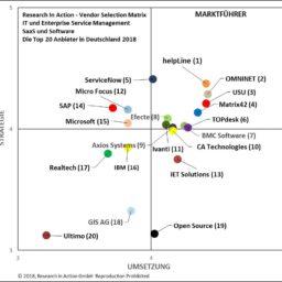 Research in Action Vendor Selection Matrix ITSM und ESM 2018